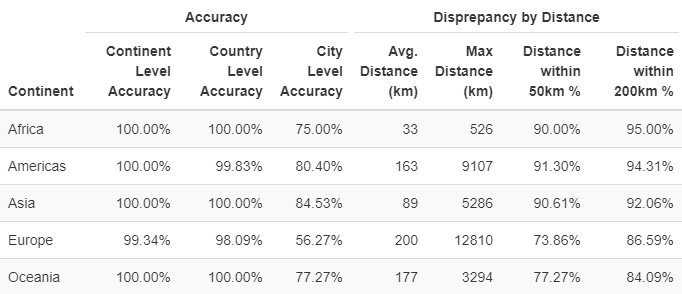 IP anonymization GA Impact - Discrepancy by Continent
