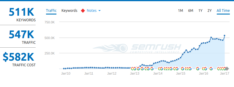 Gearpatrol.com growth in traffic since 2013