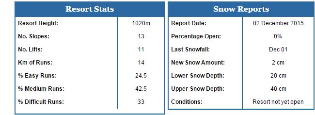 Romania slope and ski stats for cheap ski holidays