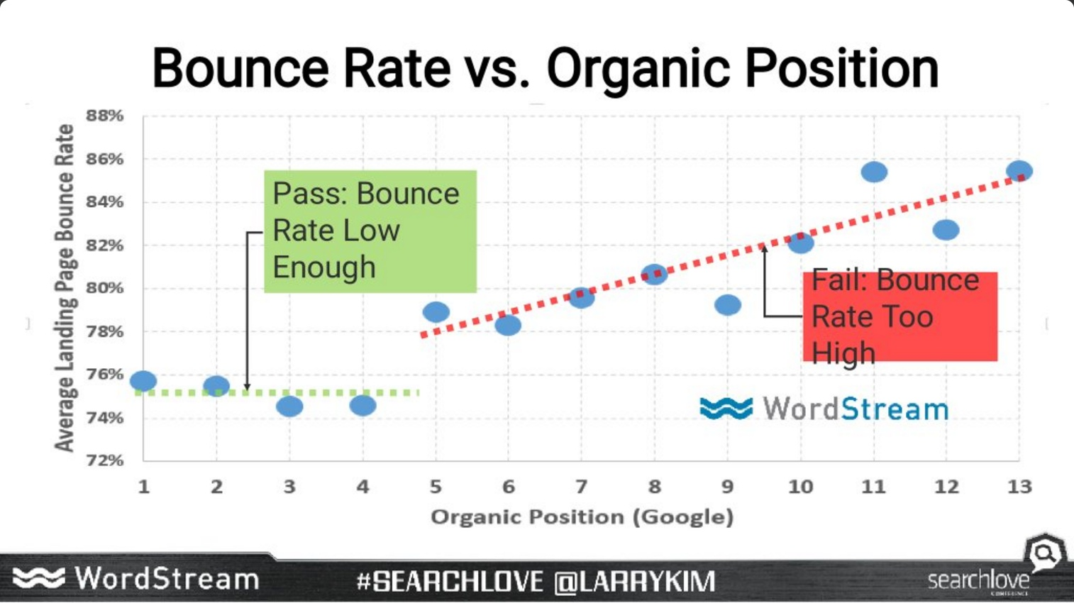 Search Love Boston 2016 Larry Kim - Bounce Rate vs. Organic Position