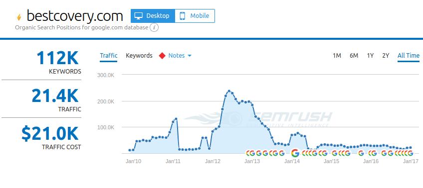 bestcovery affiliate website, traffic since 2010