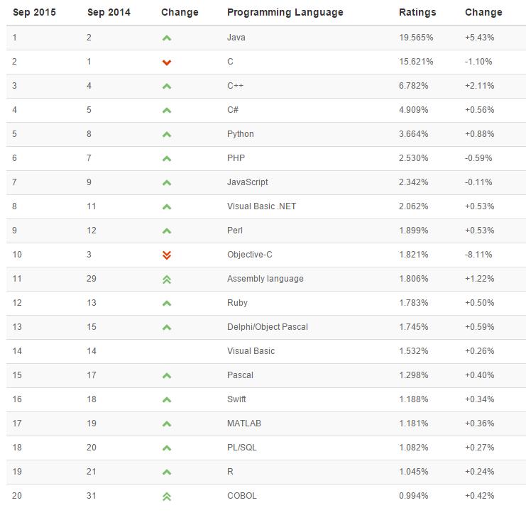 popularidad de los lenguajes de programación septiembre 2015