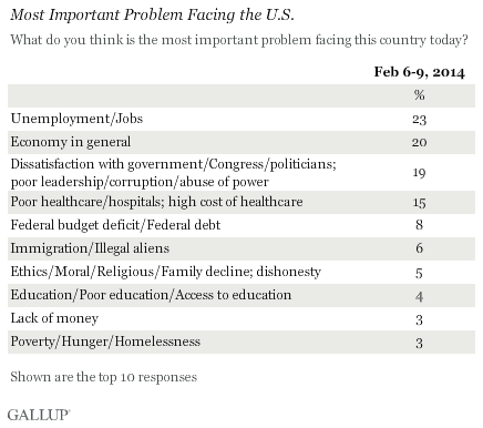 Screenshot of most important issues cited by Americans