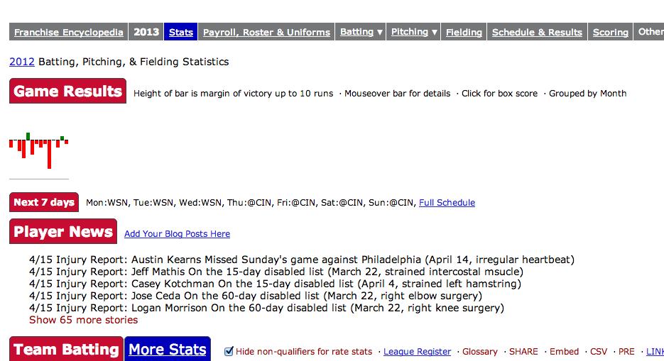 2013 Miami Marlins Batting, Pitching, & Fielding Statistics - Baseball-Reference.com