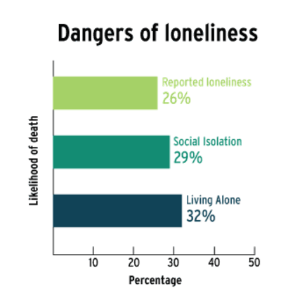 http://universe.byu.edu/2017/06/29/loneliness-predicted-to-become-an-epidemic-unless-people-learn-to-connect1/