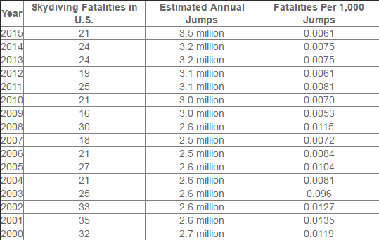 sky diving fatalities in the USA